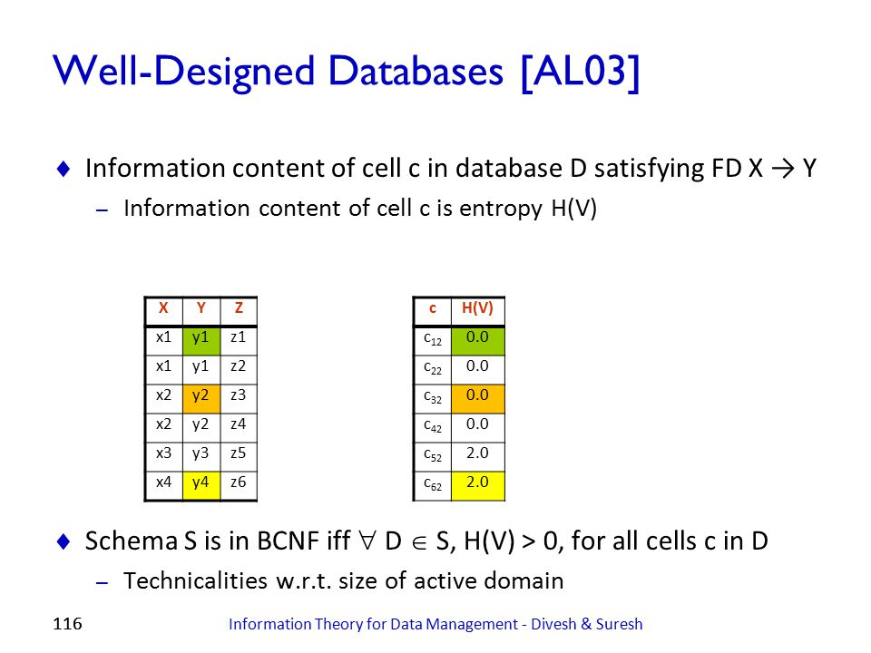 Well-Designed Databases [AL03]